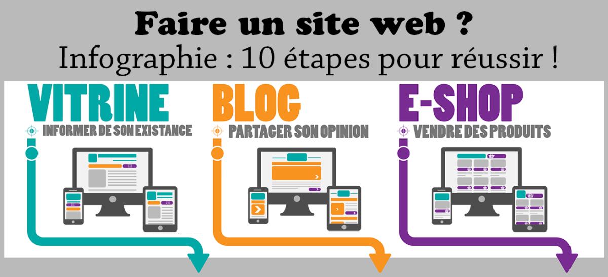 Faire un site web en 10 étapes : le résumé (infographie)